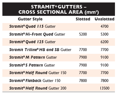 Sizes 1 Gutters NSW Stramit