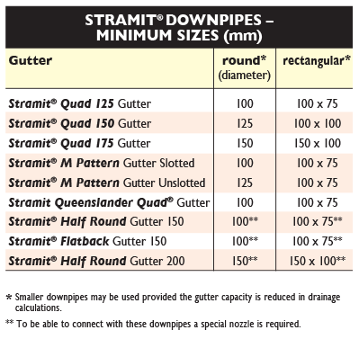 Sizes 2 Gutters QLD NT Stramit