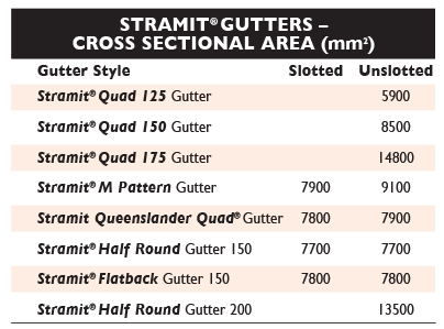 Sizes 1 Gutters QLD NT Stramit