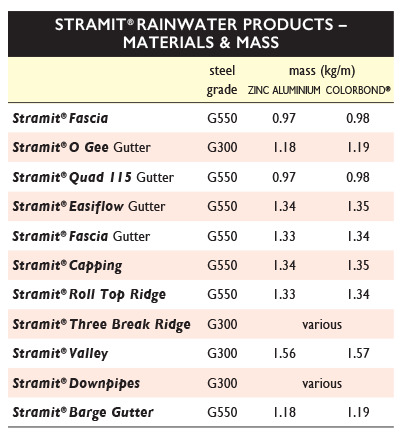 Materials Gutters VIC TAS SA Stramit