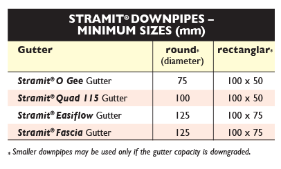 Sizes 2 Gutters VIC TAS SA Stramit