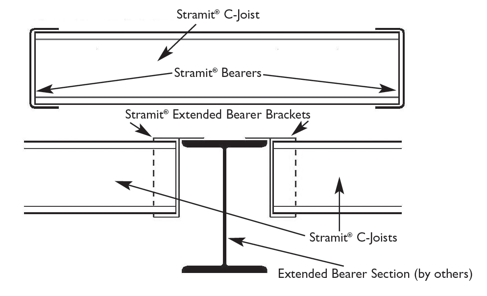 Stramit® Residential Floor Framing System | Stramit