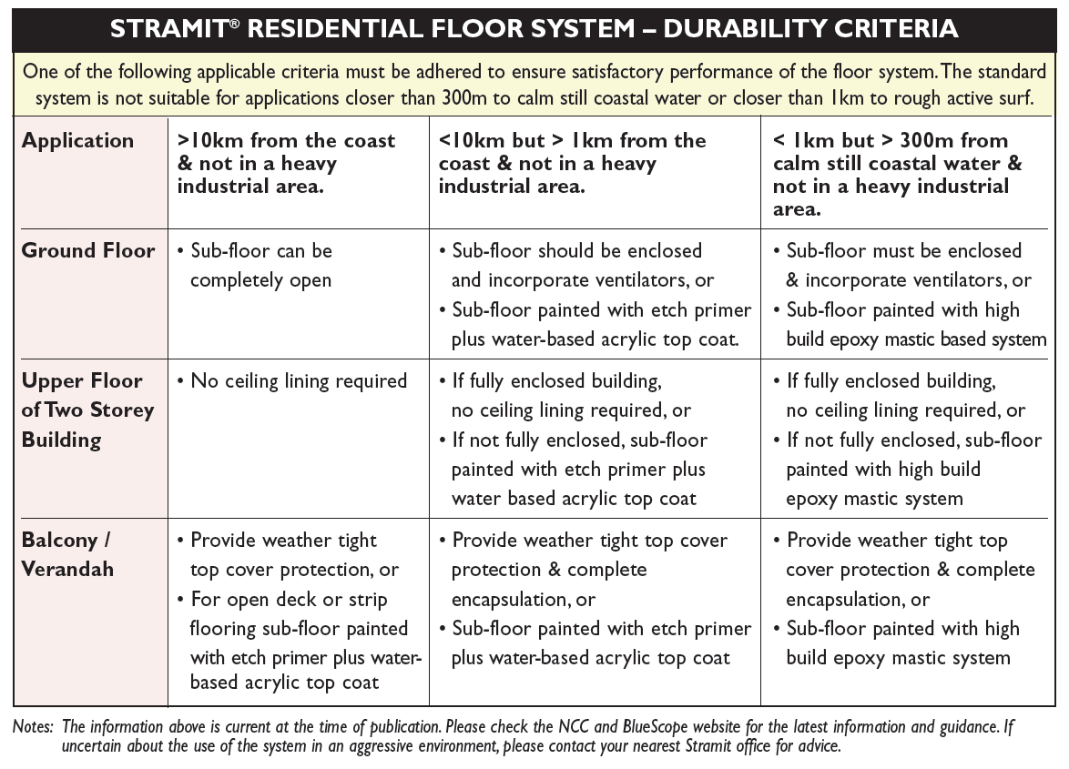 Stramit® Residential Floor Framing System | Stramit