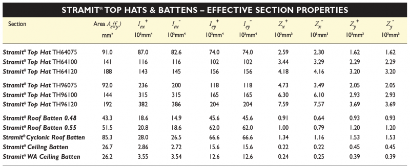 Sizes Stramit Top Hats Battens