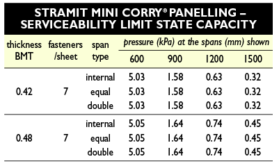 Stramit Mini Corry® Panelling Wind Pressure Table 1